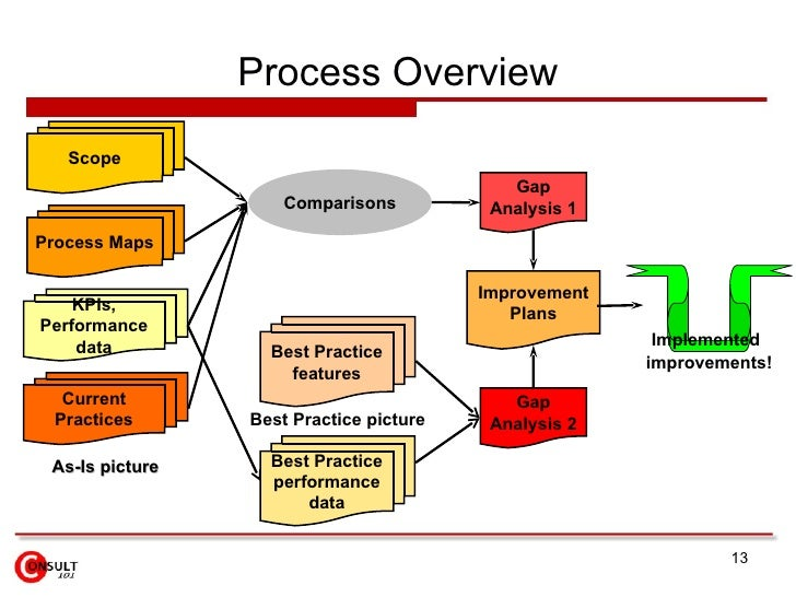 Acquisition, Research, Analysis and Process Improvement