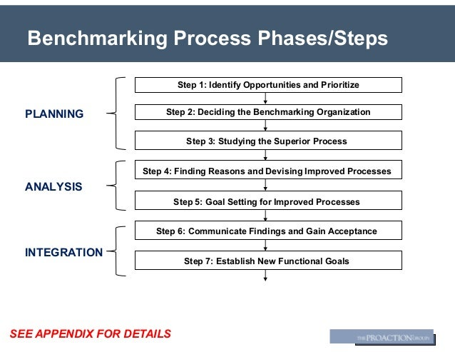Benchmarking Best Practices - ProAction Group