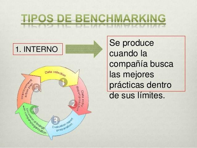 3. FUNCIONAL  Identificar productos, servicios y procesos de empresas no necesariamente de competencia directa. Generalmen...