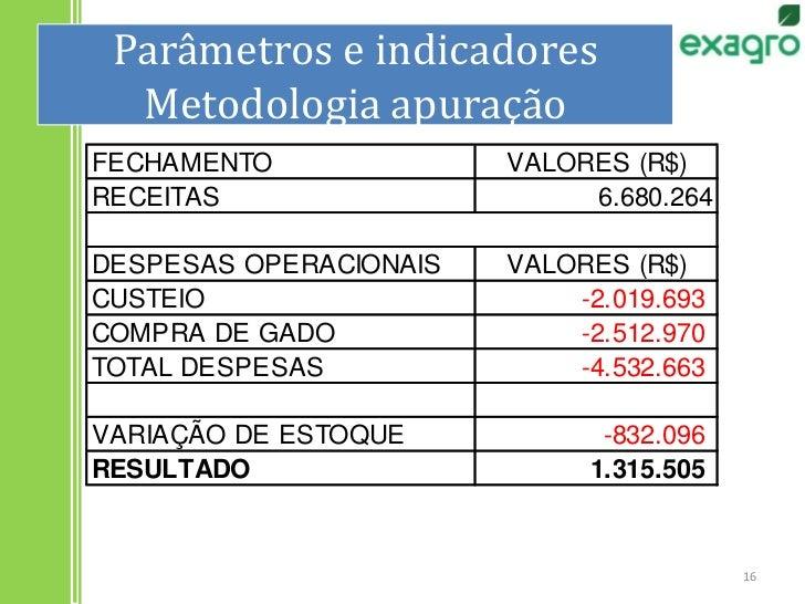 Parâmetros e indicadoresMetodologia apuração<br />16<br />