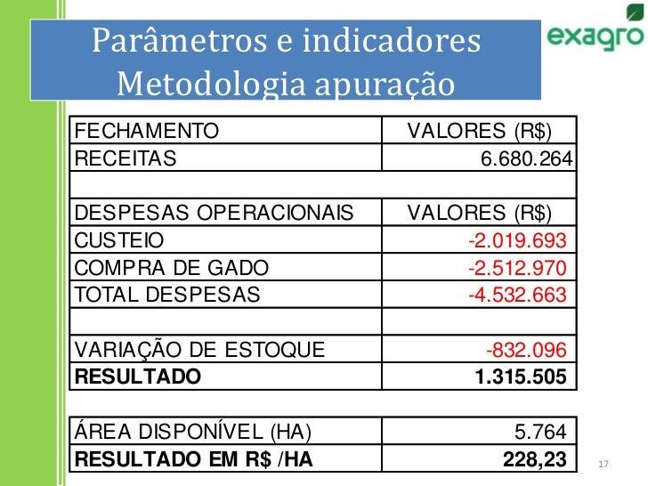 Parâmetros e indicadoresMetodologia apuração<br />17<br />