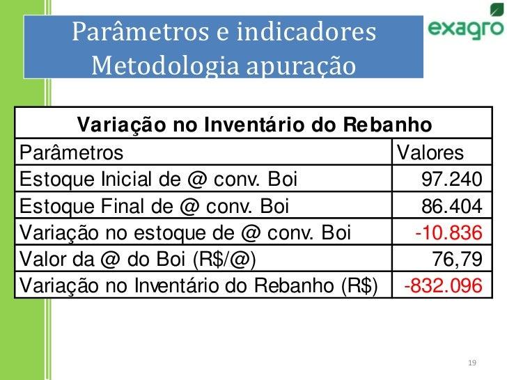 Parâmetros e indicadoresMetodologia apuração<br />19<br />