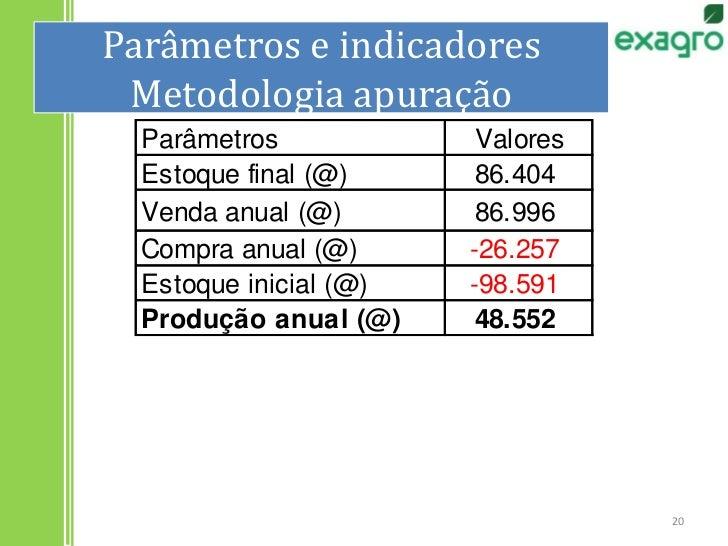 Parâmetros e indicadoresMetodologia apuração<br />20<br />