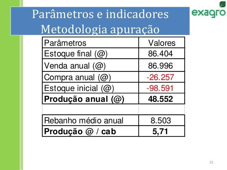 Parâmetros e indicadoresMetodologia apuração<br />21<br />