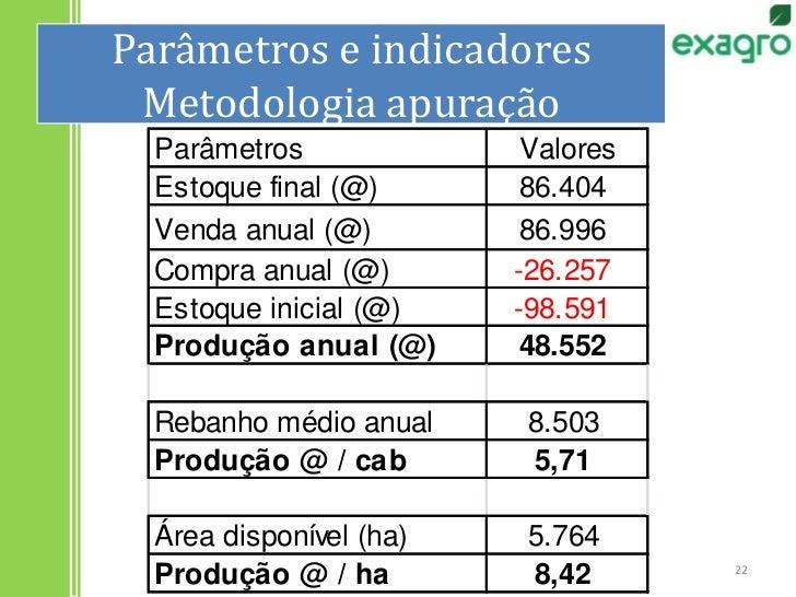 Parâmetros e indicadoresMetodologia apuração<br />22<br />