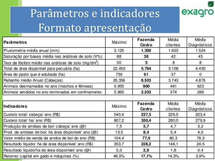 Parâmetros e indicadoresFormato apresentação<br />23<br />
