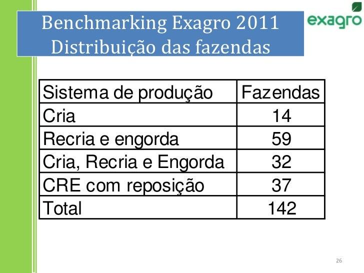 Benchmarking Exagro 2011Distribuição das fazendas<br />26<br />