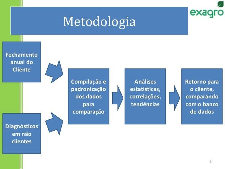 Metodologia<br />Fechamento anual do Cliente<br />Análises estatísticas, correlações, tendências<br />Compilação e padroni...