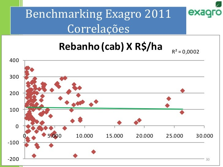 Benchmarking Exagro 2011Correlações<br />30<br />