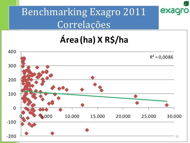 Benchmarking Exagro 2011Correlações<br />31<br />