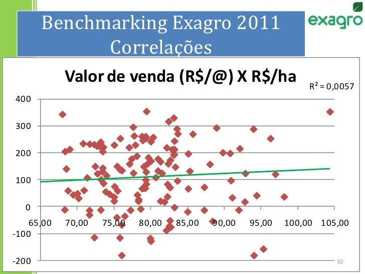 Benchmarking Exagro 2011Correlações<br />32<br />