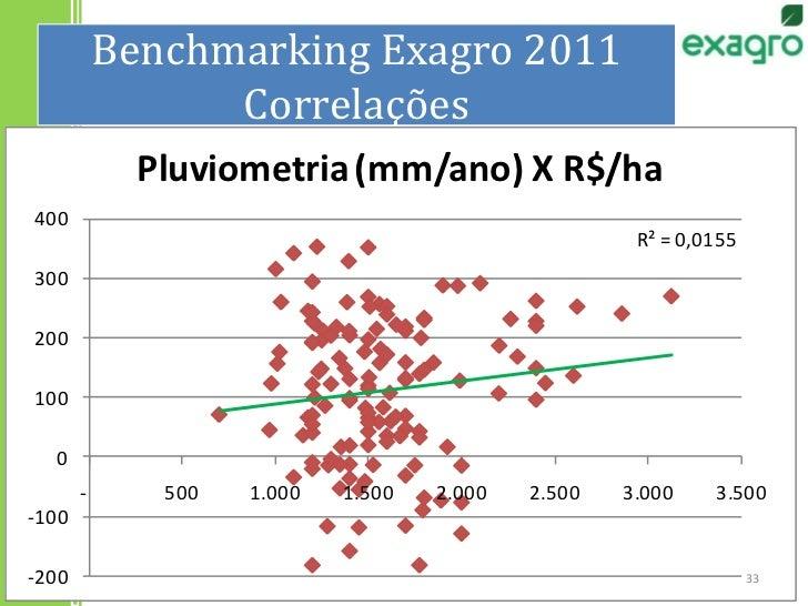Benchmarking Exagro 2011Correlações<br />33<br />