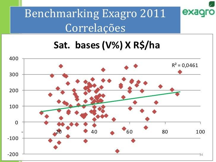 Benchmarking Exagro 2011Correlações<br />34<br />