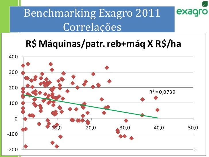 Benchmarking Exagro 2011Correlações<br />35<br />