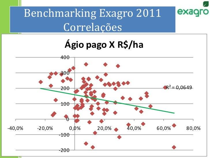 Benchmarking Exagro 2011Correlações<br />37<br />