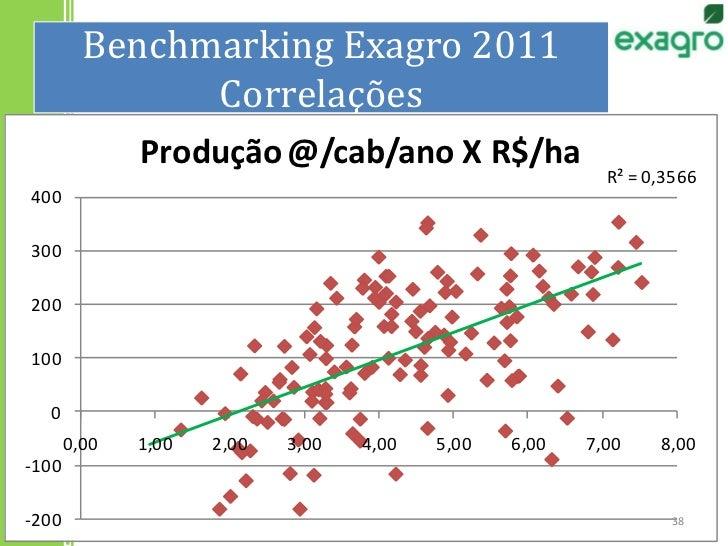 Benchmarking Exagro 2011Correlações<br />38<br />