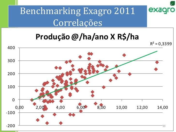 Benchmarking Exagro 2011Correlações<br />39<br />