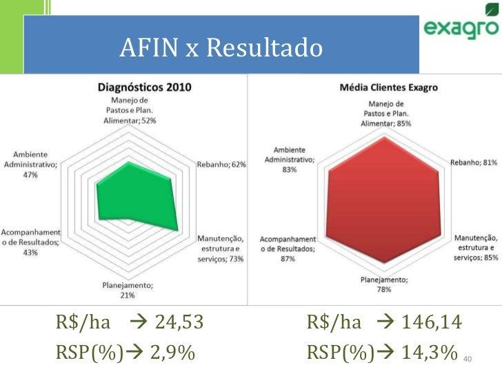 AFIN x Resultado<br />R$/ha     24,53R$/ha    146,14<br />RSP(%) 2,9%RSP(%) 14,3%<br />40<br />