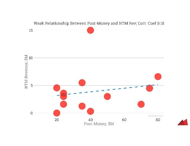 Benchmarking Exceptional Series A SaaS Companies