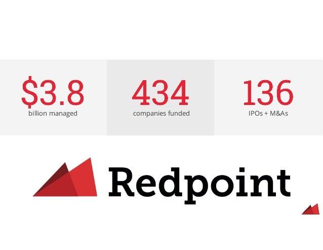 IPOs + M&Ascompanies fundedbillion managed