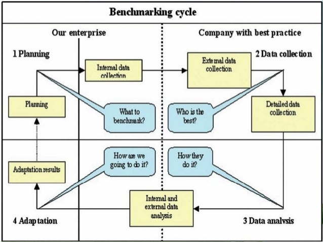Image Result For Current Business Cycle