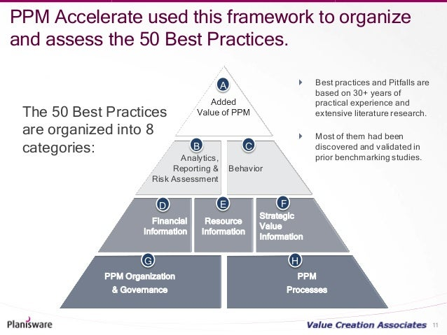 best practices knowledge management framework The itil framework is a set of best practices that describes how it resources should be organized to centralize knowledge management with a built-in and.