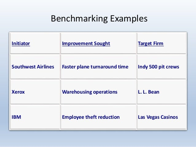 benchmarking university and target organizations