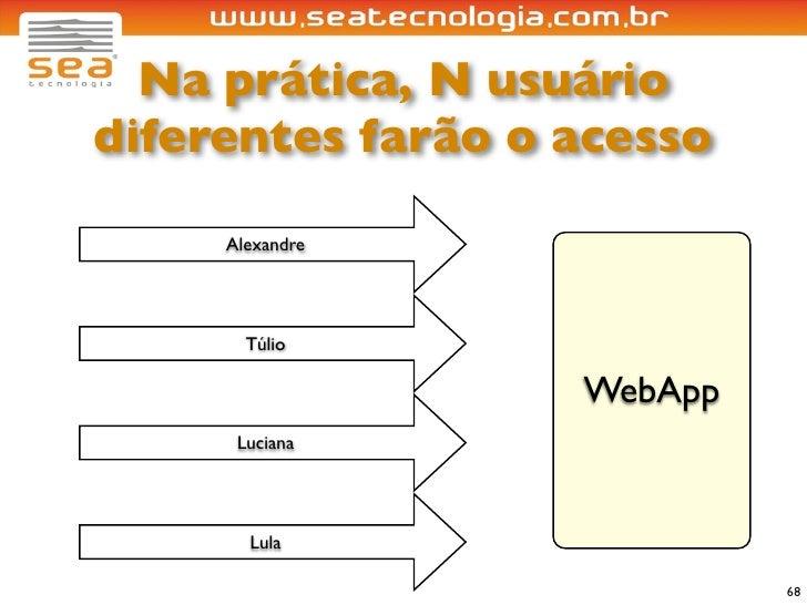 Na prática, N usuário diferentes farão o acesso       Alexandre            Túlio                     WebApp       Luciana ...