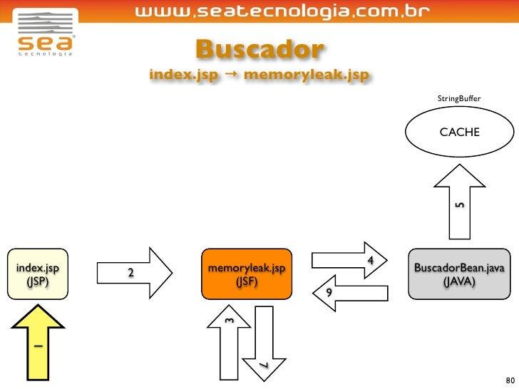 Buscador                 index.jsp → memoryleak.jsp                                                    StringBuffer       ...