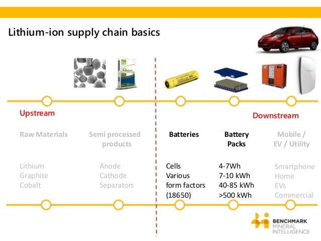 Benchmark Lithium Supply Presentation 2015 By Simon Moores