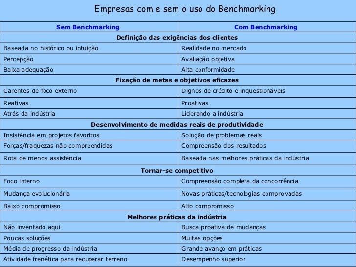 Empresas com e sem o uso do Benchmarking  Desempenho superior  Atividade frenética para recuperar terreno  Grande avanço...