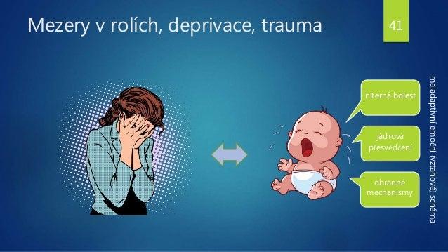 Mezery v rolích, deprivace, trauma niterná bolest jádrová přesvědčení obranné mechanismy maladaptivní emoční (vztahové) sc...