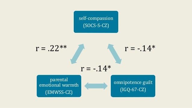 self-compassion (SOCS-S-CZ) omnipotence guilt (IGQ-67-CZ) parental emotional warmth (EMWSS-CZ) r = -.14*r = .22** r = -.14*