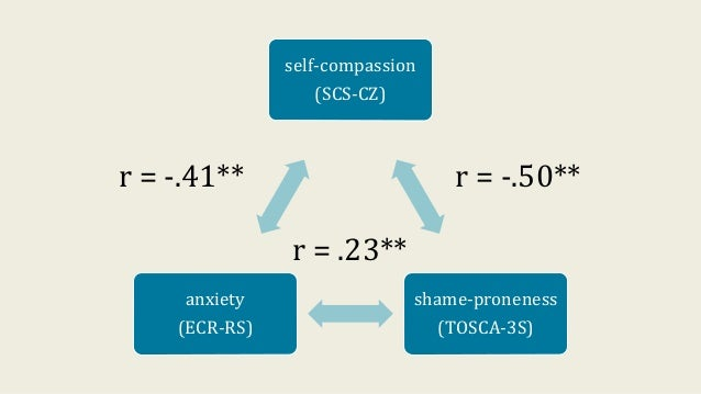 self-compassion (SCS-CZ) shame-proneness (TOSCA-3S) anxiety (ECR-RS) r = -.50**r = -.41** r = .23**