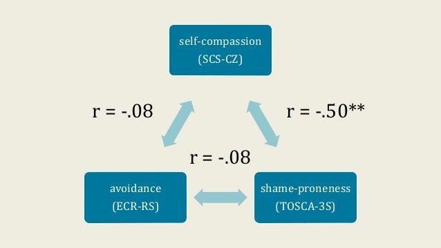 self-compassion (SCS-CZ) shame-proneness (TOSCA-3S) avoidance (ECR-RS) r = -.50**r = -.08 r = -.08