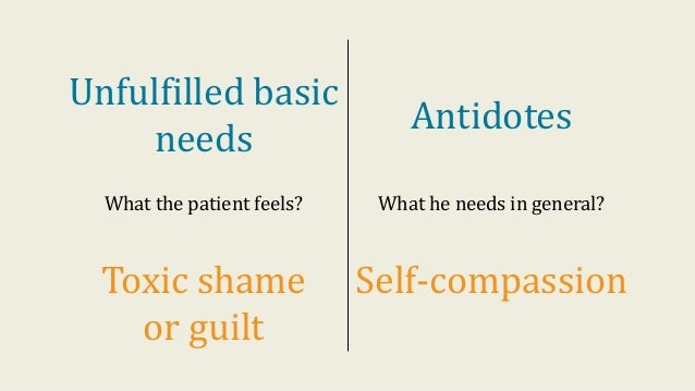 Unfulfilled basic needs Antidotes What the patient feels? What he needs in general? Toxic shame or guilt Self-compassion