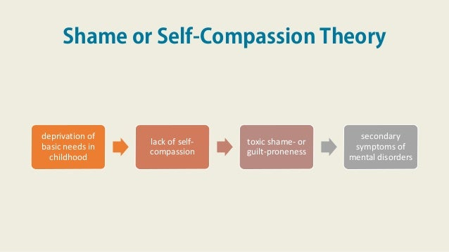Shame or Self-Compassion Theory deprivation of basic needs in childhood lack of self- compassion toxic shame- or guilt-pro...