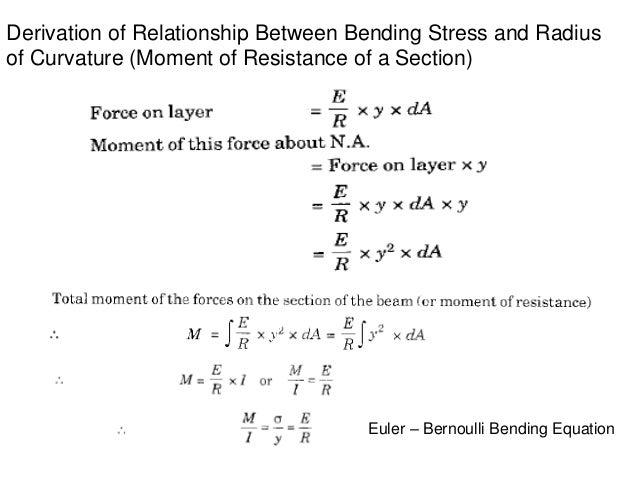 Bending stresses in beams
