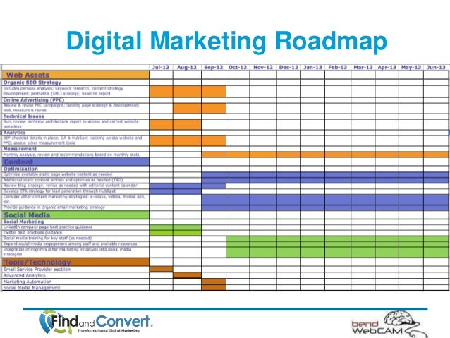 marketing roadmap - Khafre