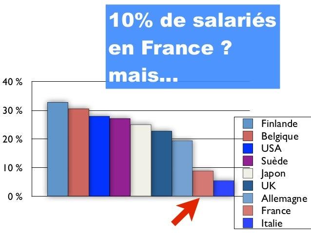 10% de salariés       en France ?40%   mais...30%                    Finlande20%                Belgique               ...