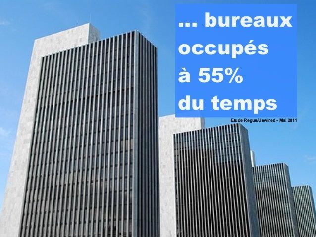 ... bureauxoccupésà 55%du temps     Etude Regus/Unwired - Mai 2011