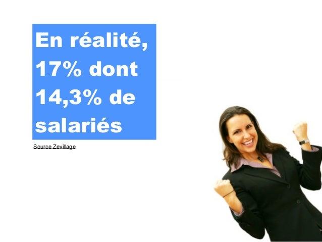 En réalité,17% dont14,3% desalariésSource Zevillage