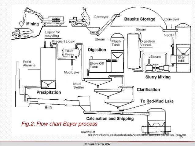 beneficiation and mineral processing of bauxite and feldspar