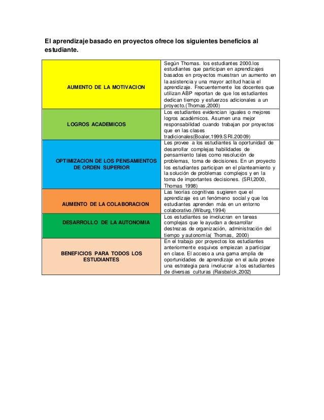 El aprendizaje basado en proyectos ofrece los siguientes beneficios al estudiante. AUMENTO DE LA MOTIVACION Según Thomas. ...