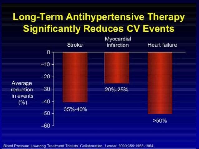Benefits of hypertension control Slide 2
