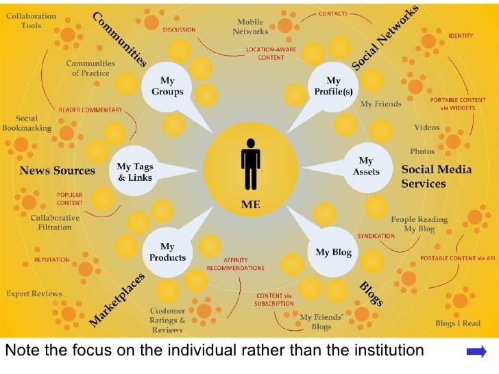 Note the focus on the individual rather than the institution