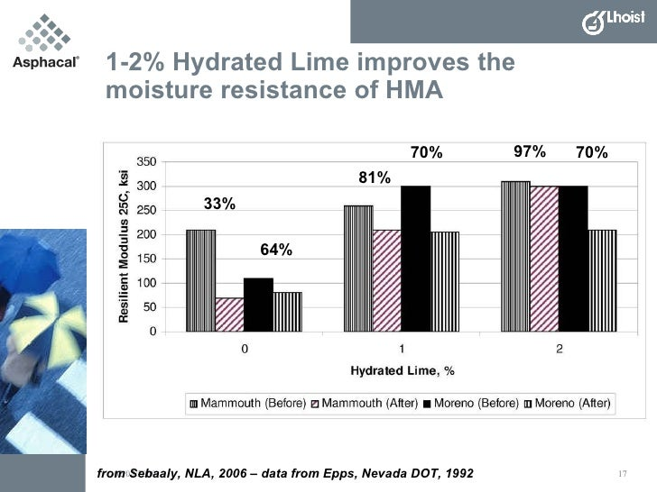 Benefits of Hydrated Lime in Hot Mix Asphalt