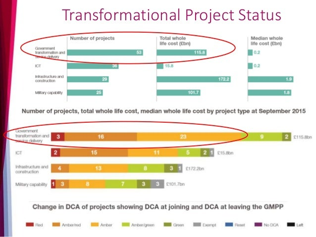 Government Major Project Portfolio by numbers