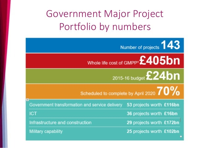 Transformation & Service Delivery examples New State Pension Project To introduce the new single state pension, and end bo...