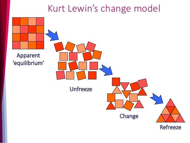 Transformational Change Models BIG BANG Back DOOR Collaborative